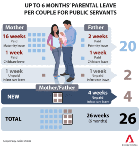 Infographics 6 months parental leave Singapore
