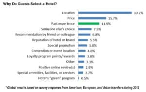 How guests choose a hotel