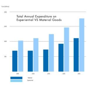 Hotel PR - Experience VS Material Spending