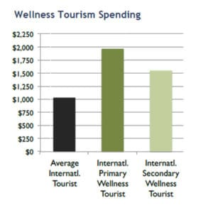 Travel PR - Wellness Tourism Spending