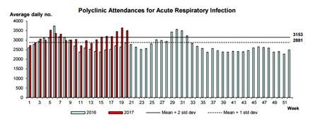Respiratory Tract Infection Singapore