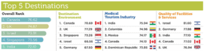 Medical Tourism Index 2016 , Source: International Healthcare Research Center.