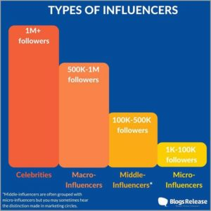 Influencer categories by Blogs Release.