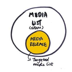 Developing media list