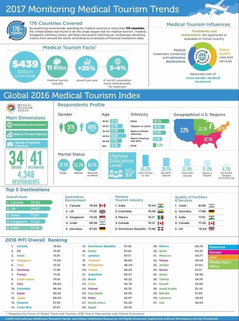 Medical Pr Perspective Redefining Medical Tourism Edge